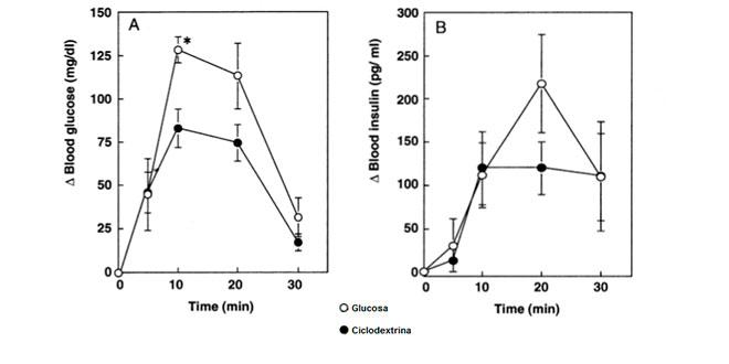 Picco dei livelli di glicemia e insulina